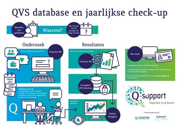 QVS database en jaarlijkse check up